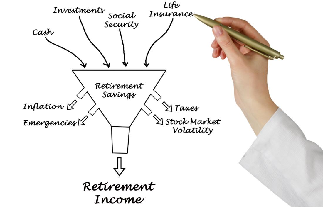 Retirement Cash Flow